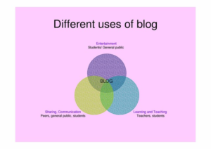 different-use-of-blogs