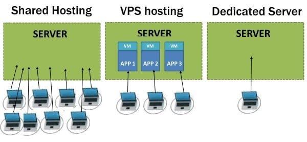 shared-vps-dedciated-hosting