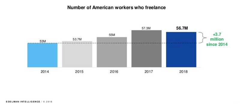 Americans called themselves freelancers