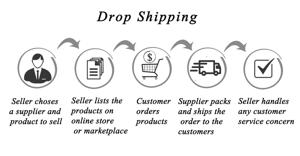 Dropshipping process:seller and producer