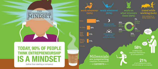 How Big Is Digital Entrepreneurship