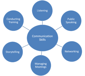 Nurture Online Communication Skills