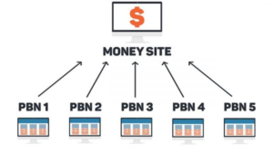 how-pbn-works-in-seo
